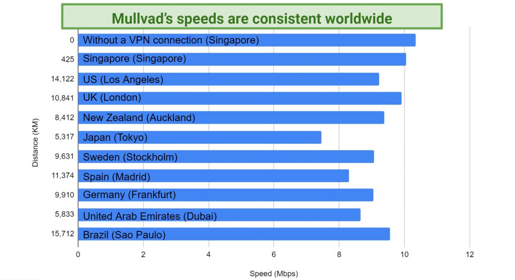 Graph showing speeds on 10 servers using Mullvad VPN